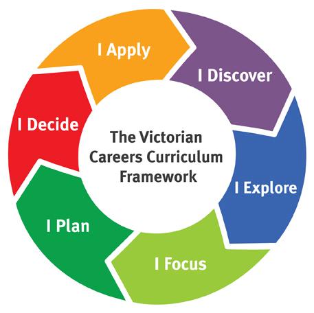 Victorian careers Curriculum Framework